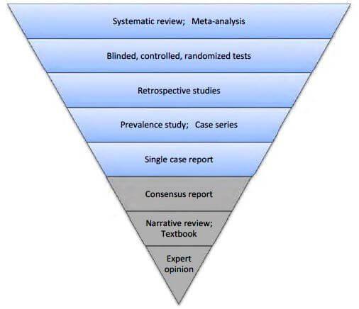 Hierarchy ladder